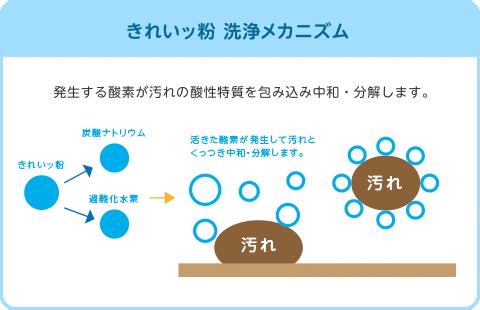 きれいッ粉の洗浄メカニズム